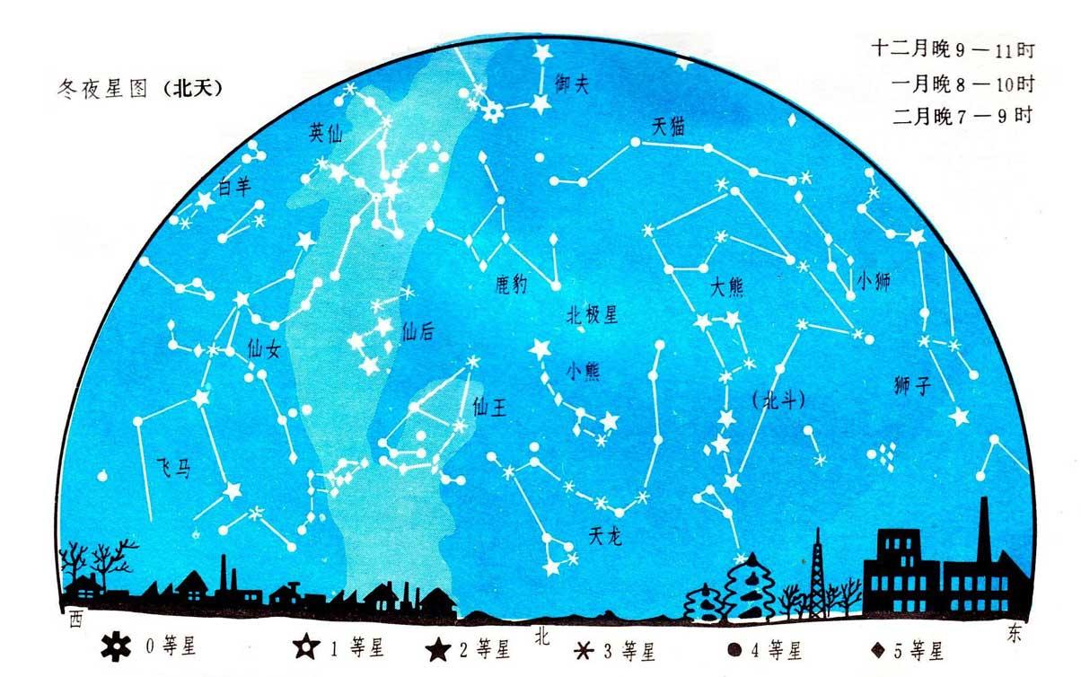 星图上标注出了易于观察到的星座.